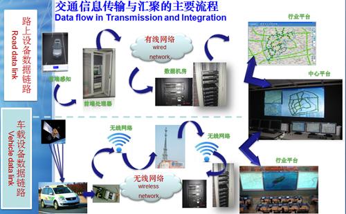 第十七届中国高速公路信息化研讨会演讲报告-中国公路学会主办、《中国交通信息化》杂志社承办