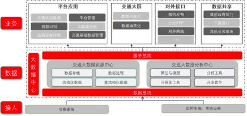 """探索""""智慧高速""""技术路径 新华三助推高速智能化升级(《中国交通信息化》杂志编辑:王涛)"""